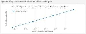 overenie km - graf z emisnej kontroly